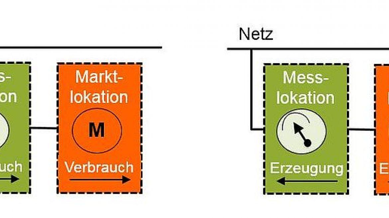 Mit welchen Fragen Sie sich bei der Umstellung auf das Marktlokationsmodell beschäftigen sollten.